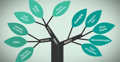 Jak tworzyć kategorie w Magento 2